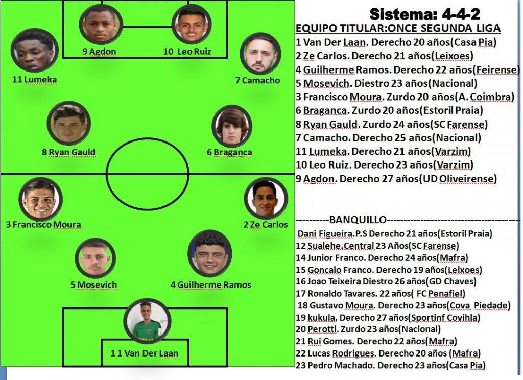 Felipe Marcos Simón confecciona el equipo ideal de la Liga Pro 2019/20 finalizada de manera oficial recientemente.